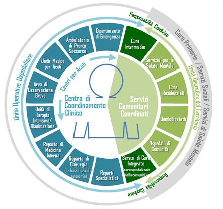 Modello della Centrale Operativa di Cure Transazionali
