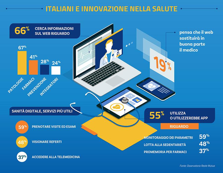 Salute-e-innovazione_Infografica