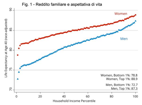 Reddito familiare e aspettativa di vita