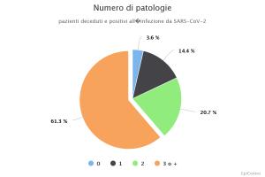 numero-di-patologie
